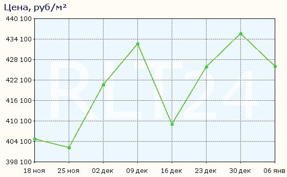 График изменения средней цены квартир в районе метро Минская