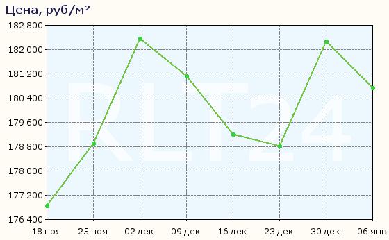 График изменения средней цены квартир в районе метро Селигерская