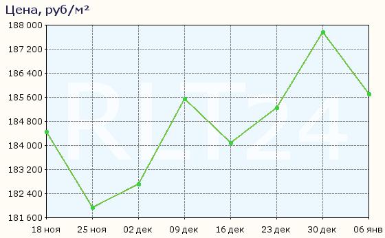 График изменения средней цены квартир в районе метро Ясенево