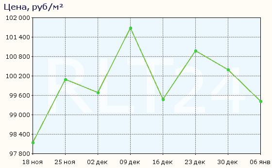 График изменения средней цены квартир в Апрелевке