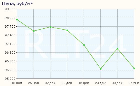 График изменения средней цены квартир в Балашихе