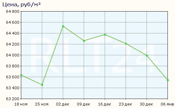 График изменения средней цены квартир в Бронницах