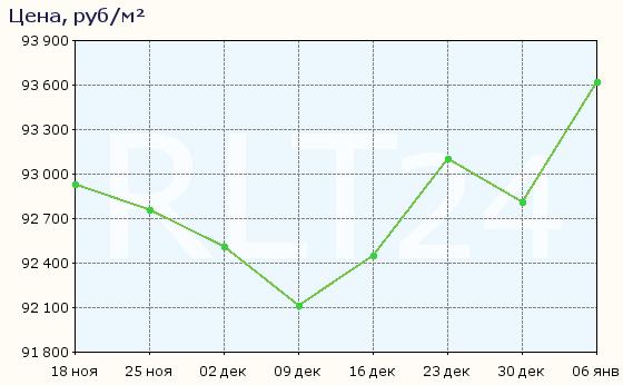 График изменения средней цены квартир в Домодедове