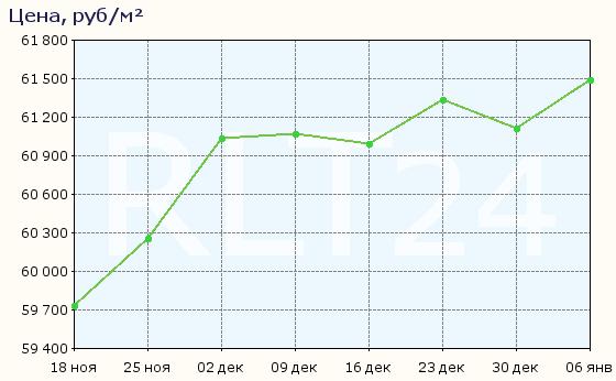 График изменения средней цены квартир в Электростали