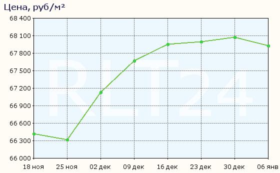 График изменения средней цены квартир в Электроуглях