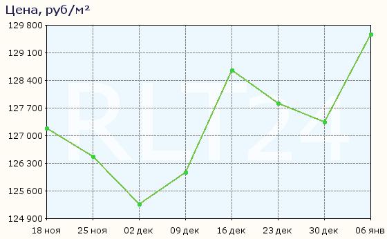 График изменения средней цены квартир в Химках