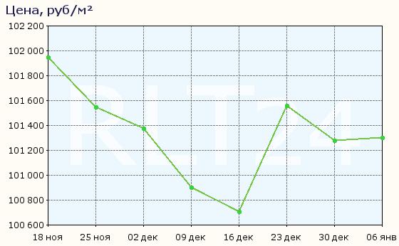 График изменения средней цены квартир в Королёве