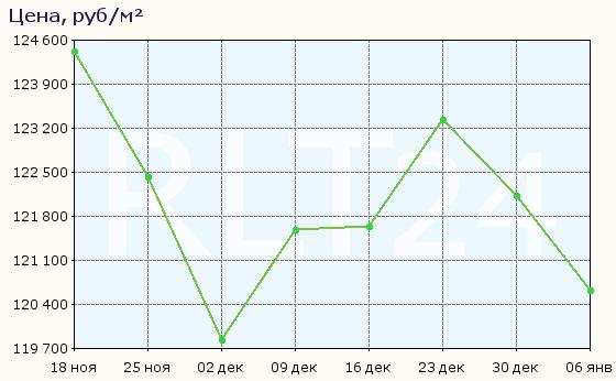 График изменения средней цены квартир в Котельниках