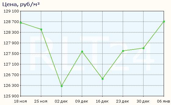 График изменения средней цены квартир в Красногорске
