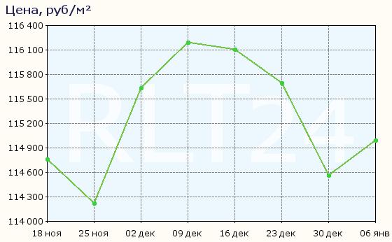 График изменения средней цены квартир в Мытищах