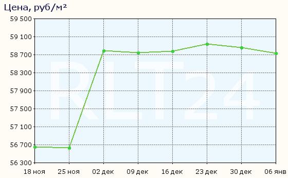 График изменения средней цены квартир в Ногинске