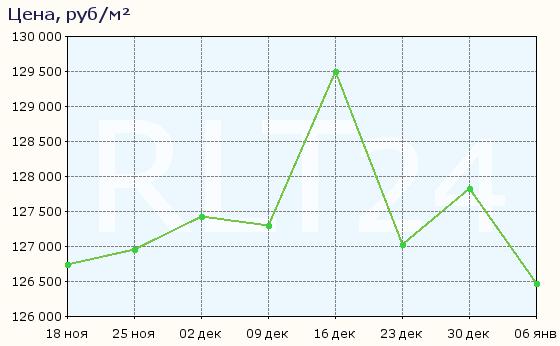 График изменения средней цены квартир в Одинцове