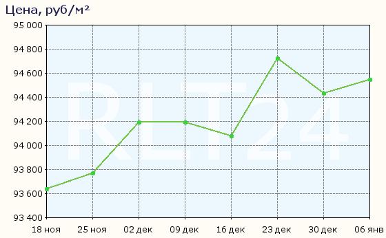 График изменения средней цены квартир в Подольске