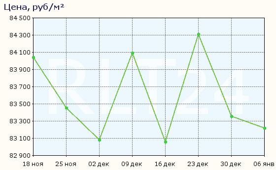 График изменения средней цены квартир в Раменском