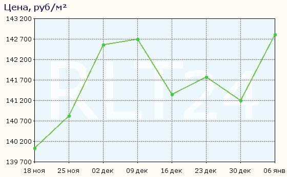 График изменения средней цены квартир в Реутове