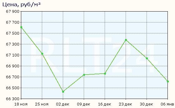 График изменения средней цены квартир в Сергиевом Посаде