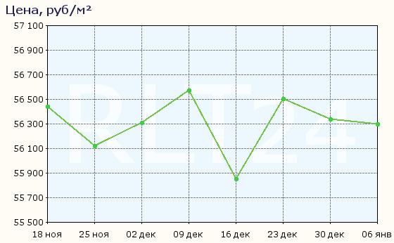 Медь биржа график в Краснознаменск пункт приема металлолома вао