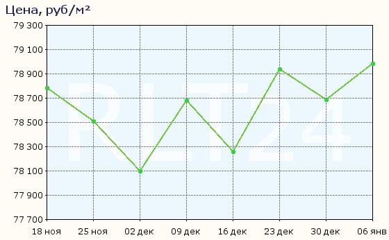 График изменения средней цены квартир в Щёлкове
