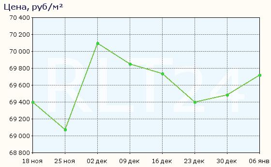 График изменения средней цены квартир в Свердловском