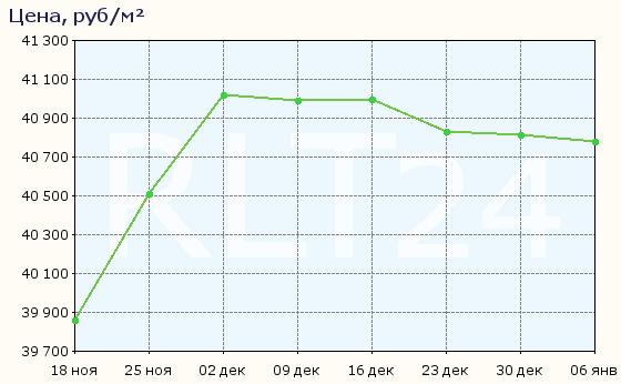 График изменения средней цены квартир в Надыме