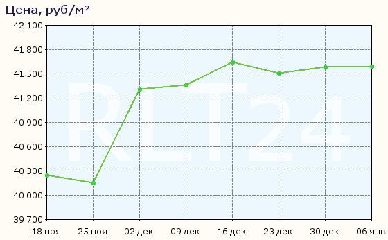 График изменения средней цены квартир в Новокузнецке