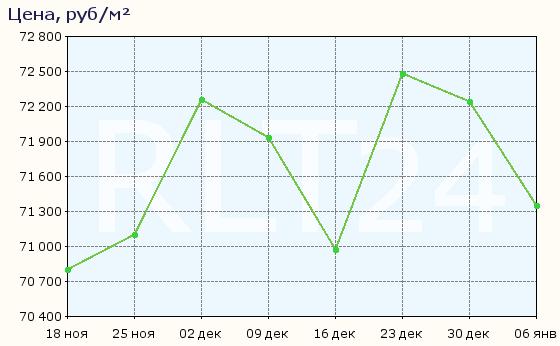 График изменения средней цены квартир в Новосибирске