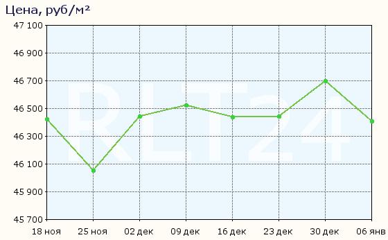 График изменения средней цены квартир в Омске