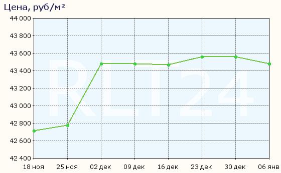 График изменения средней цены квартир в Орле
