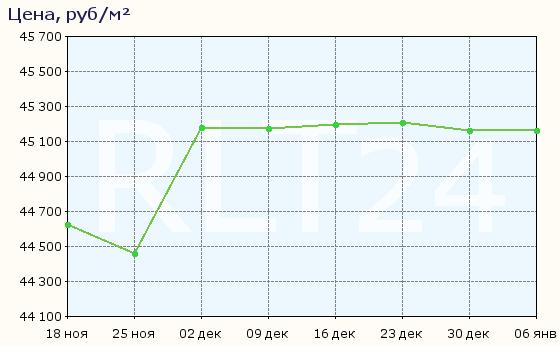 График изменения средней цены квартир в Оренбурге