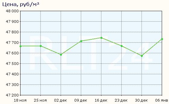 График изменения средней цены квартир в Пензе