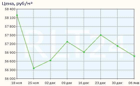 График изменения средней цены квартир в Перми