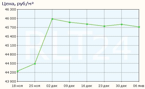 График изменения средней цены квартир в Рязани