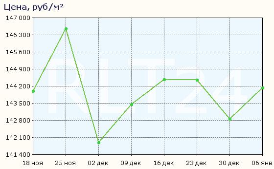График изменения средней цены квартир в районе Адмиралтейский