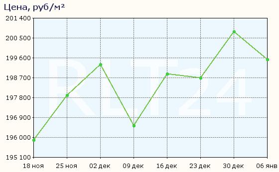 График изменения средней цены квартир в районе Центральный