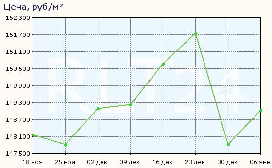 График изменения средней цены квартир в районе Василеостровский