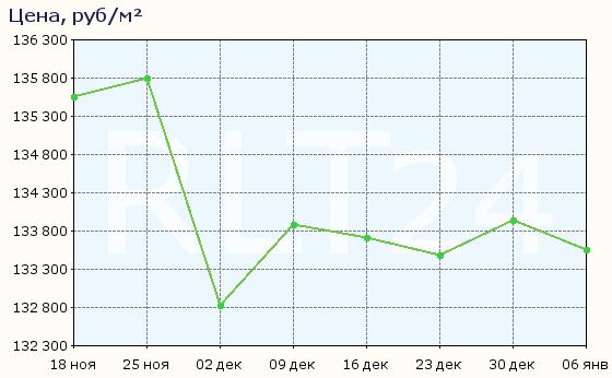 График изменения средней цены квартир в Санкт-Петербурге