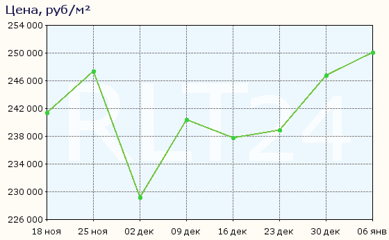 График изменения средней цены квартир в районе метро Адмиралтейская