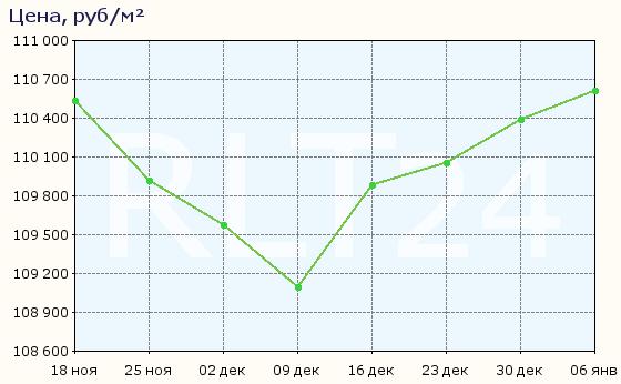 График изменения средней цены квартир в районе метро Автово