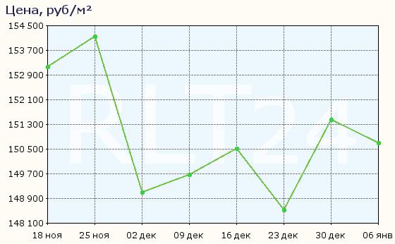 График изменения средней цены квартир в районе метро Электросила