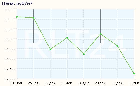 График изменения средней цены квартир в Самаре