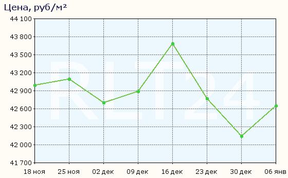 График изменения средней цены квартир в Саратове