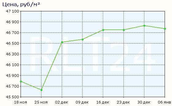 График изменения средней цены квартир в Ставрополе