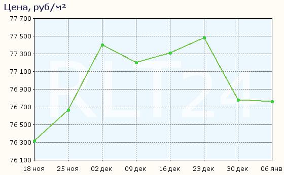 График изменения средней цены квартир в Сургуте