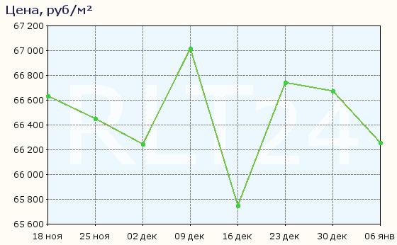 График изменения средней цены квартир в Тюмени