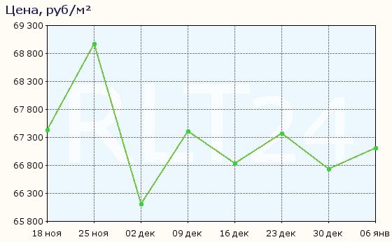 График изменения средней цены квартир в Уфе