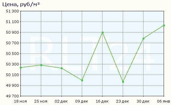 График изменения средней цены квартир в Улан-Удэ