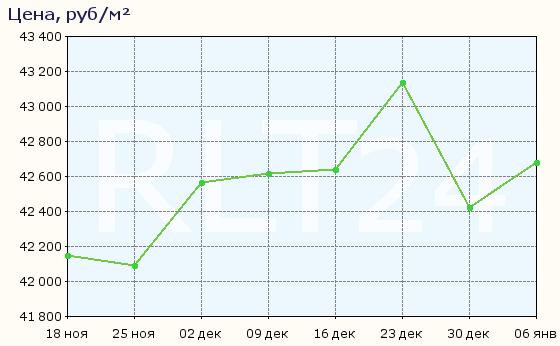 График изменения средней цены квартир в Ульяновске