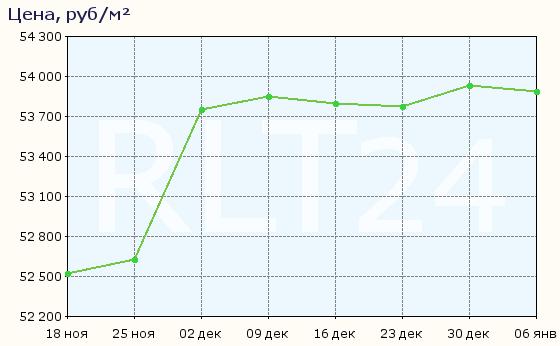 График изменения средней цены квартир во Владимире