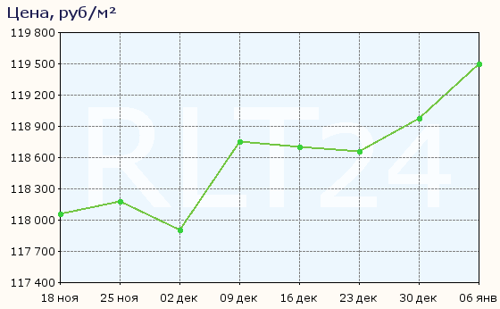 График изменения средней цены квартир во Владивостоке