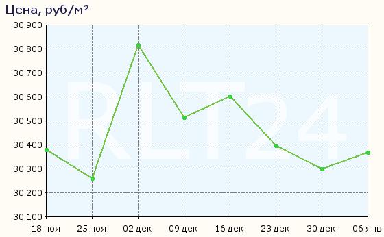 График изменения средней цены квартир в Волгодонске